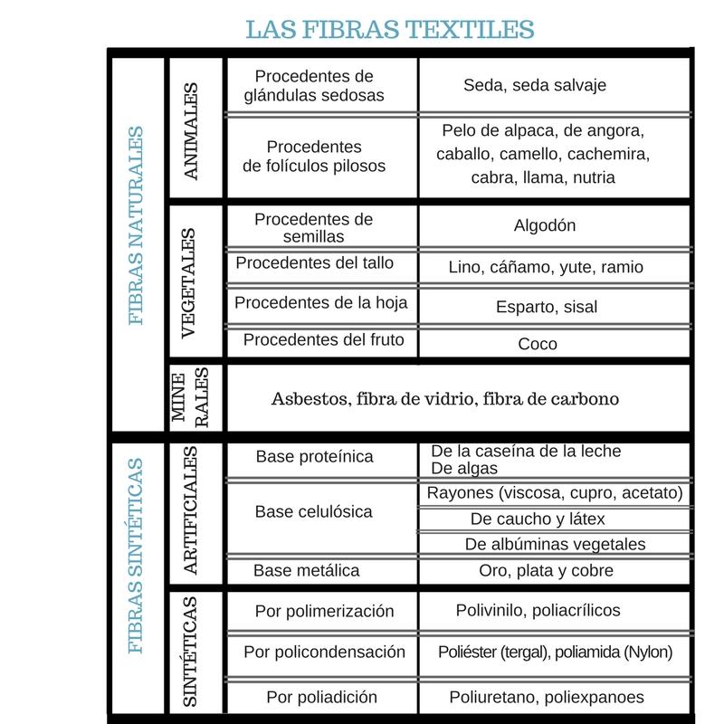 LAS FIBRAS TEXTILES, RAFAEL MATIAS TEJIDOS